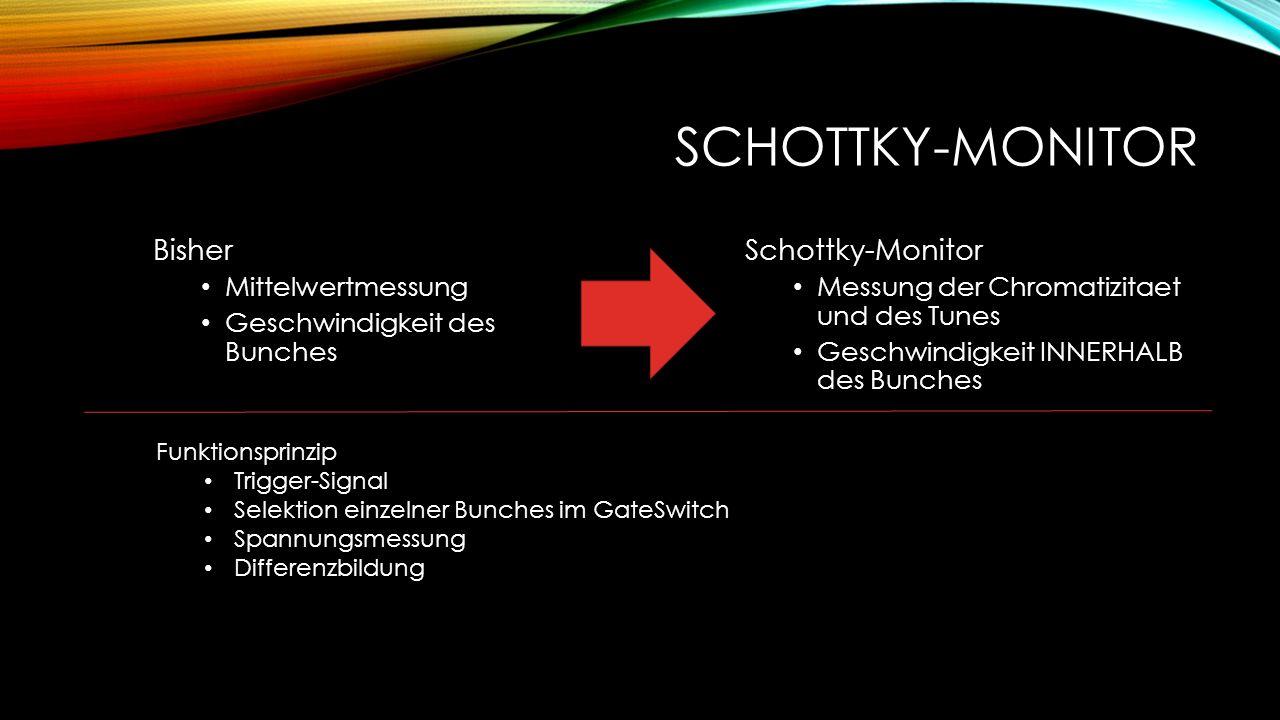 SCHOTTKY-MONITOR Bisher Mittelwertmessung Geschwindigkeit des Bunches Schottky-Monitor Messung der Chromatizitaet und des Tunes Geschwindigkeit INNERHALB des Bunches Funktionsprinzip Trigger-Signal Selektion einzelner Bunches im GateSwitch Spannungsmessung Differenzbildung