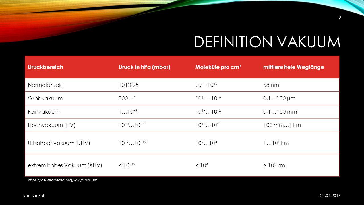 DEFINITION VAKUUM 22.04.2016 von Ivo Zell 3 DruckbereichDruck in hPa (mbar)Moleküle pro cm 3 mittlere freie Weglänge Normaldruck1013,252,7 · 10 19 68 nm Grobvakuum300…110 19 …10 16 0,1…100 μm Feinvakuum1…10 −3 10 16 …10 13 0,1…100 mm Hochvakuum (HV)10 −3 …10 −7 10 13 …10 9 100 mm…1 km Ultrahochvakuum (UHV)10 −7 …10 −12 10 9 …10 4 1…10 5 km extrem hohes Vakuum (XHV)< 10 −12 < 10 4 > 10 5 km https://de.wikipedia.org/wiki/Vakuum