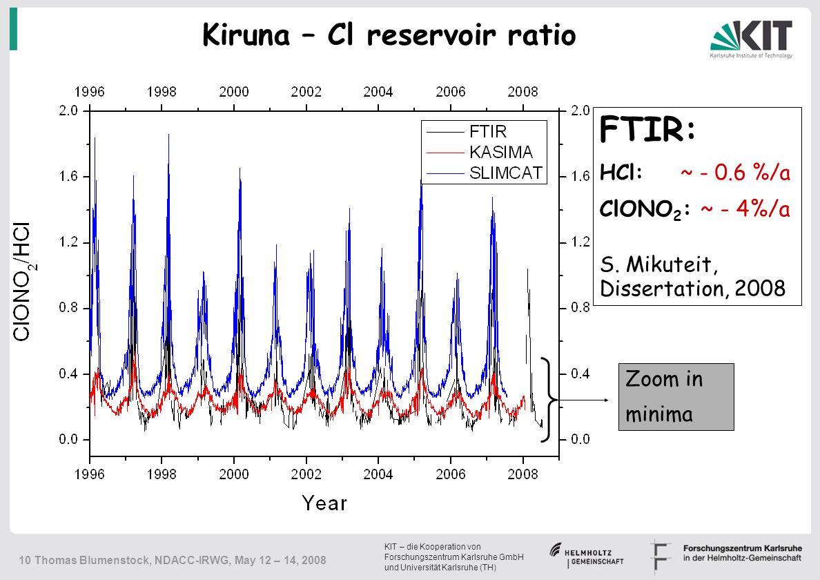 KIT – die Kooperation von Forschungszentrum Karlsruhe GmbH und Universität Karlsruhe (TH) 10 Thomas Blumenstock, NDACC-IRWG, May 12 – 14, 2008 Kiruna – Cl reservoir ratio Zoom in minima FTIR: HCl: ~ - 0.6 %/a ClONO 2 : ~ - 4%/a S.