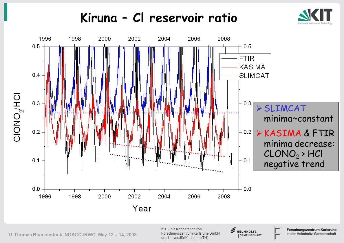 KIT – die Kooperation von Forschungszentrum Karlsruhe GmbH und Universität Karlsruhe (TH) 11 Thomas Blumenstock, NDACC-IRWG, May 12 – 14, 2008  SLIMCAT minima~constant  KASIMA & FTIR minima decrease: CLONO 2 > HCl negative trend Kiruna – Cl reservoir ratio