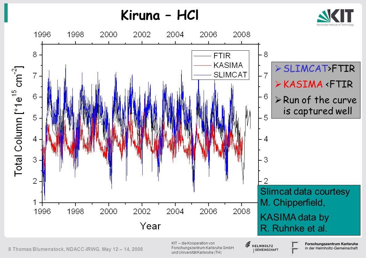 KIT – die Kooperation von Forschungszentrum Karlsruhe GmbH und Universität Karlsruhe (TH) 8 Thomas Blumenstock, NDACC-IRWG, May 12 – 14, 2008 Kiruna – HCl  SLIMCAT>FTIR  KASIMA <FTIR  Run of the curve is captured well Slimcat data courtesy M.