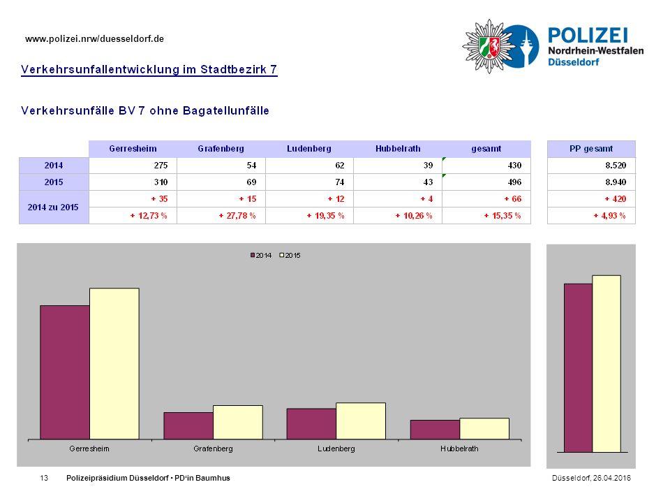 www.polizei.nrw/duesseldorf.de Polizeipräsidium Düsseldorf  PD'in Baumhus Düsseldorf, 26.04.201613