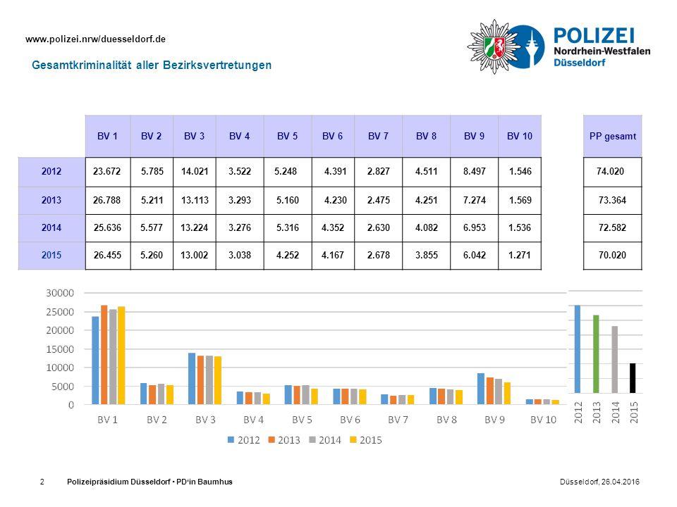 www.polizei.nrw/duesseldorf.de Polizeipräsidium Düsseldorf  PD'in Baumhus Düsseldorf, 26.04.20162 BV 1BV 2BV 3BV 4BV 5BV 6BV 7BV 8BV 9BV 10PP gesamt
