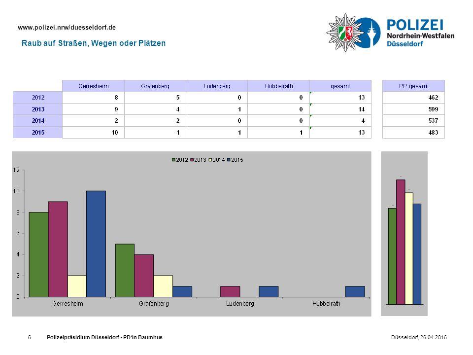 www.polizei.nrw/duesseldorf.de Polizeipräsidium Düsseldorf  PD'in Baumhus Düsseldorf, 26.04.20166 Raub auf Straßen, Wegen oder Plätzen