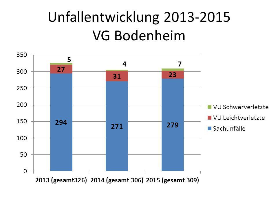 Aufteilung der Gesamtzahl der VU 2013-2015 in Gemeinden