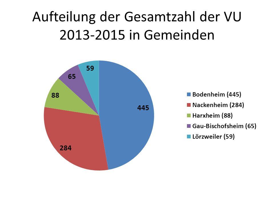 Verkehrsunfälle mit Alkohol, Drogen, Flucht 2013-2015