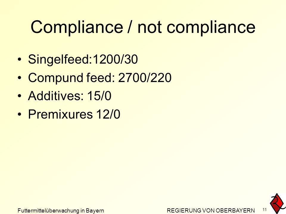 Futtermittelüberwachung in Bayern REGIERUNG VON OBERBAYERN 11 Compliance / not compliance Singelfeed:1200/30 Compund feed: 2700/220 Additives: 15/0 Premixures 12/0