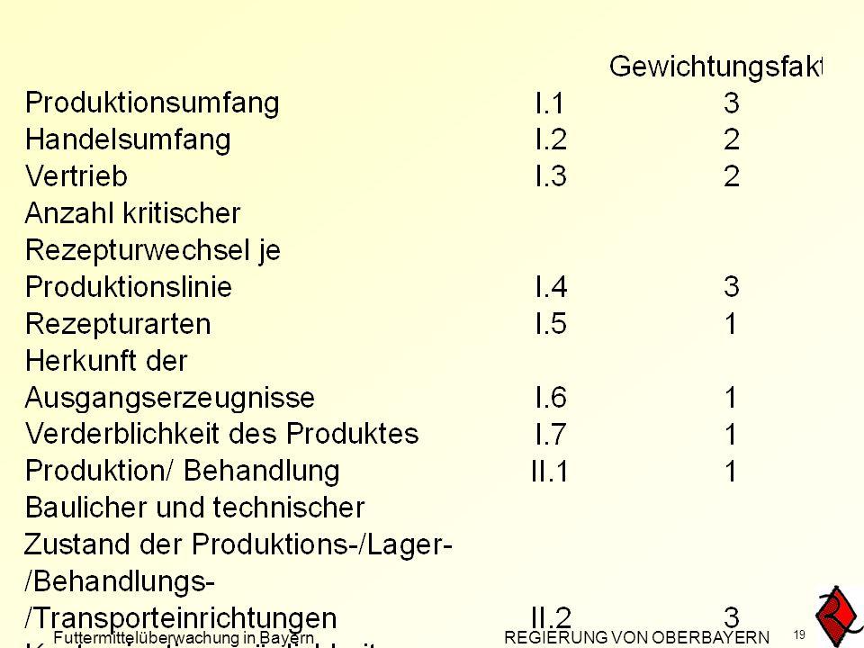 Futtermittelüberwachung in Bayern REGIERUNG VON OBERBAYERN 19