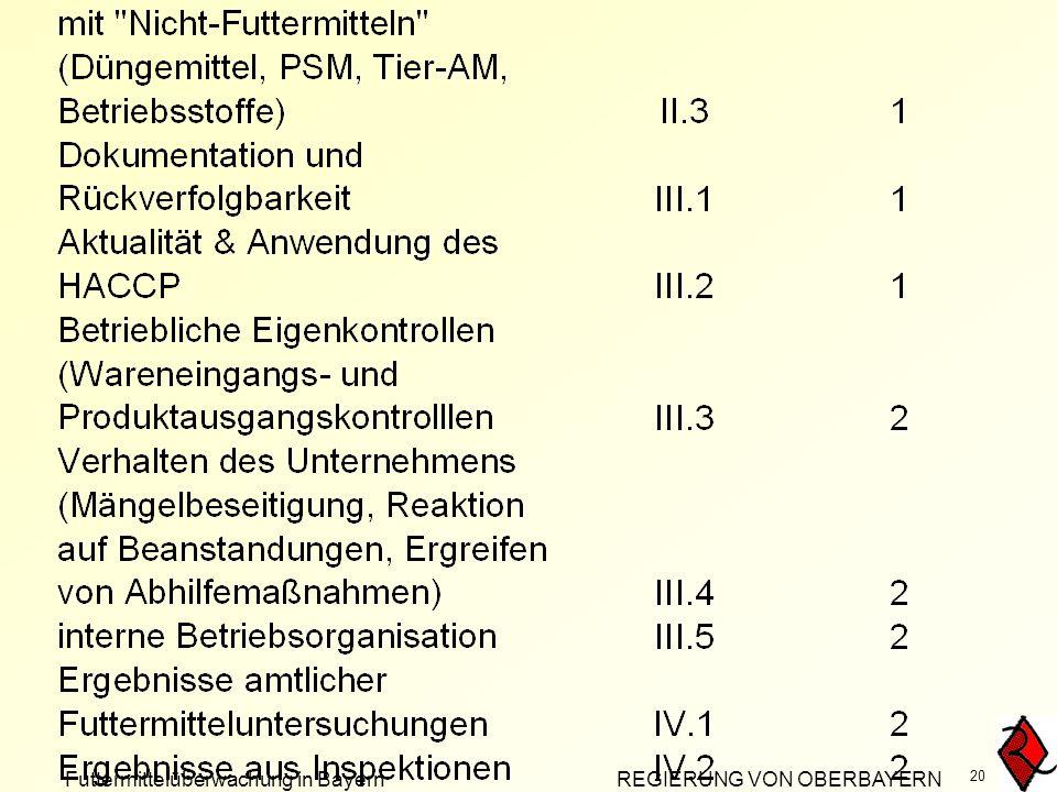 Futtermittelüberwachung in Bayern REGIERUNG VON OBERBAYERN 20