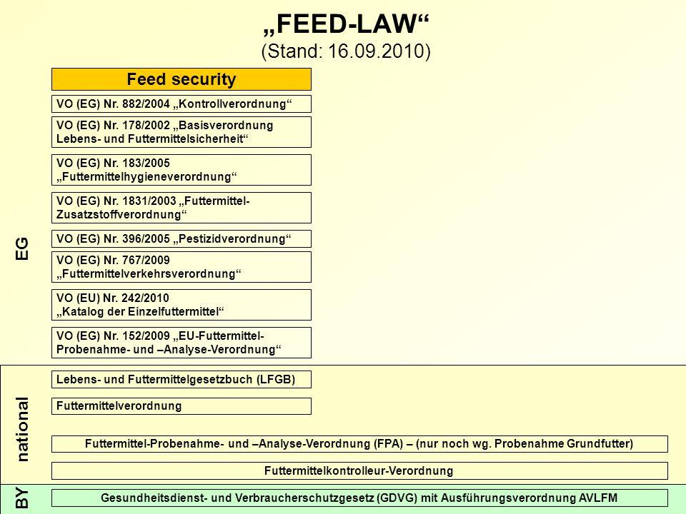 Futtermittelüberwachung in Bayern REGIERUNG VON OBERBAYERN 21 Feed security BY national EG VO (EG) Nr.