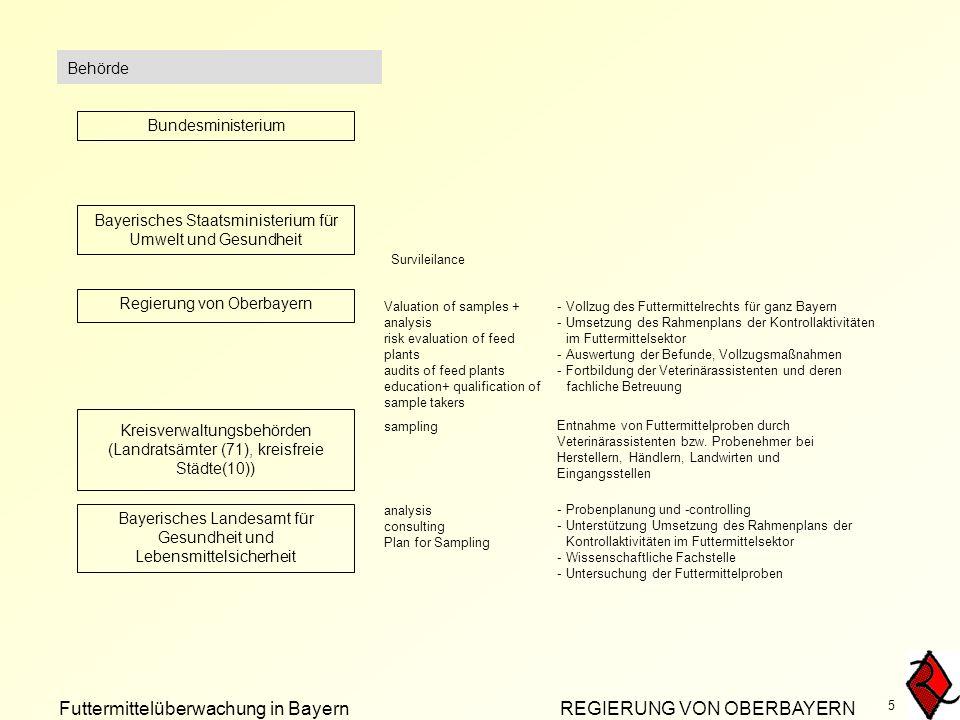 Futtermittelüberwachung in Bayern REGIERUNG VON OBERBAYERN 5 Behörde Bayerisches Staatsministerium für Umwelt und Gesundheit Regierung von Oberbayern -Vollzug des Futtermittelrechts für ganz Bayern -Umsetzung des Rahmenplans der Kontrollaktivitäten im Futtermittelsektor -Auswertung der Befunde, Vollzugsmaßnahmen -Fortbildung der Veterinärassistenten und deren fachliche Betreuung Kreisverwaltungsbehörden (Landratsämter (71), kreisfreie Städte(10)) Entnahme von Futtermittelproben durch Veterinärassistenten bzw.