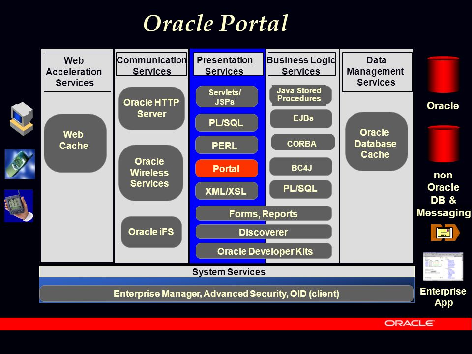 Oracle Portal Communication Services Presentation Services Business Logic Services Data Management Services Oracle Database Cache System Services Enterprise Manager, Advanced Security, OID (client) Web Acceleration Services Web Cache Oracle Wireless Services Oracle non Oracle DB & Messaging Oracle iFS CORBA Java Stored Procedures EJBs BC4J PL/SQL XML/XSL Discoverer Forms, Reports Oracle Developer Kits Portal Enterprise App Oracle HTTP Server PL/SQL Servlets/ JSPs PERL