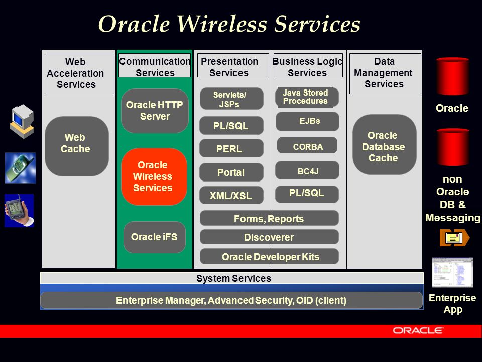 Oracle Wireless Services Communication Services Presentation Services Business Logic Services Data Management Services Oracle Database Cache System Services Enterprise Manager, Advanced Security, OID (client) Web Acceleration Services Web Cache Oracle Wireless Services Oracle non Oracle DB & Messaging Oracle iFS PL/SQL XML/XSL Discoverer Forms, Reports Oracle Developer Kits Portal Enterprise App Oracle HTTP Server PL/SQL Servlets/ JSPs PERL Java Stored Procedures EJBs BC4J CORBA