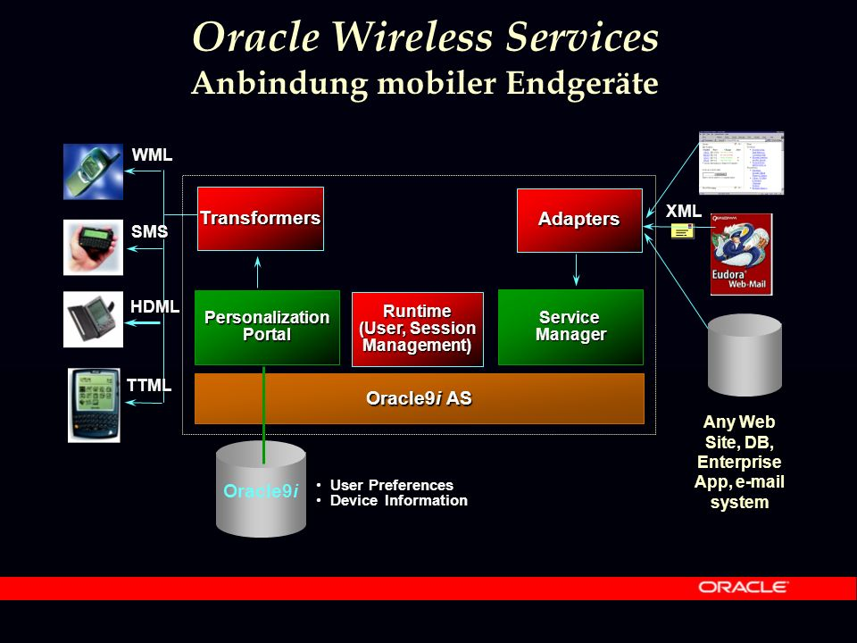 Oracle9i AS User PreferencesUser Preferences Device InformationDevice Information Oracle9i Any Web Site, DB, Enterprise App, e-mail system Transformers PersonalizationPortal ServiceManager Runtime (User, Session Management) Adapters XML WML SMS HDML TTML Oracle Wireless Services Anbindung mobiler Endgeräte