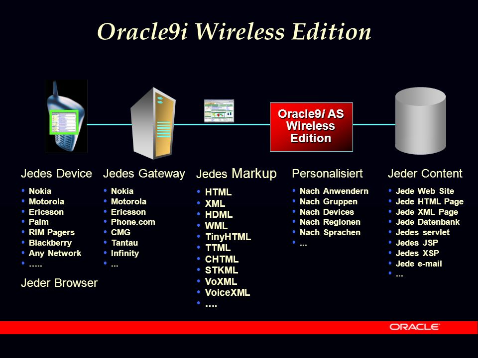 Jedes Markup  HTML  XML  HDML  WML  TinyHTML  TTML  CHTML  STKML  VoXML  VoiceXML  …. Oracle9i AS WirelessEdition Jedes Device  Nokia  Mo