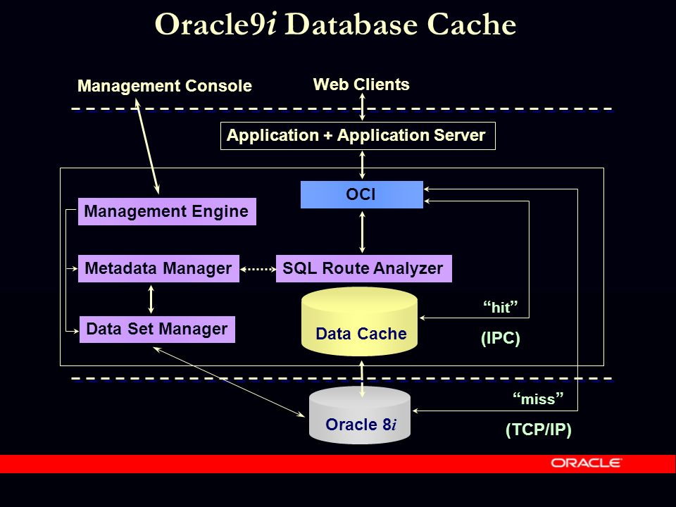Data Cache Oracle 8 i hit (IPC) miss (TCP/IP) Web Clients Application + Application Server OCI SQL Route Analyzer Metadata Manager Data Set Manager Management Engine Management Console Oracle9 i Database Cache