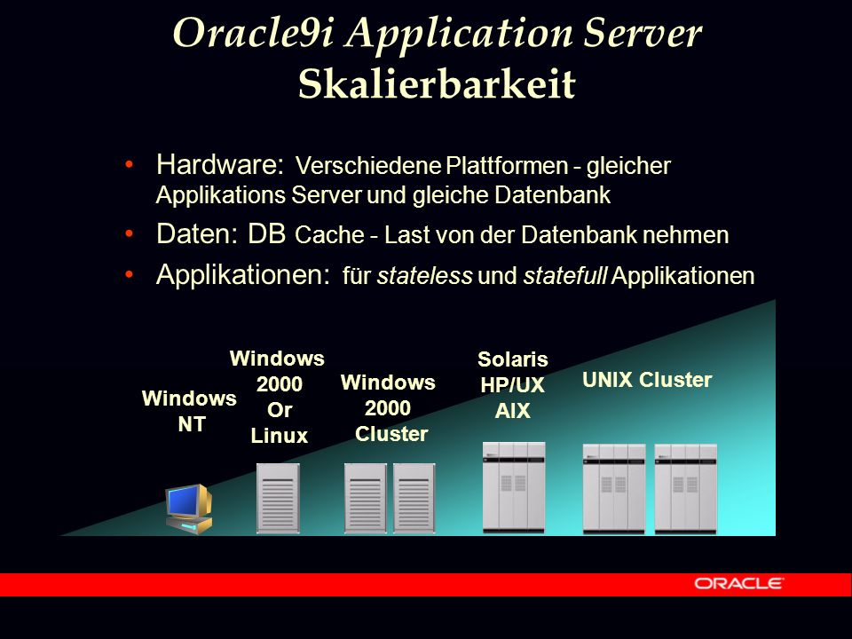 Hardware: Verschiedene Plattformen - gleicher Applikations Server und gleiche Datenbank Daten: DB Cache - Last von der Datenbank nehmen Applikationen: für stateless und statefull Applikationen Windows NT Windows 2000 Or Linux Windows 2000 Cluster Solaris HP/UX AIX UNIX Cluster Oracle9i Application Server Skalierbarkeit