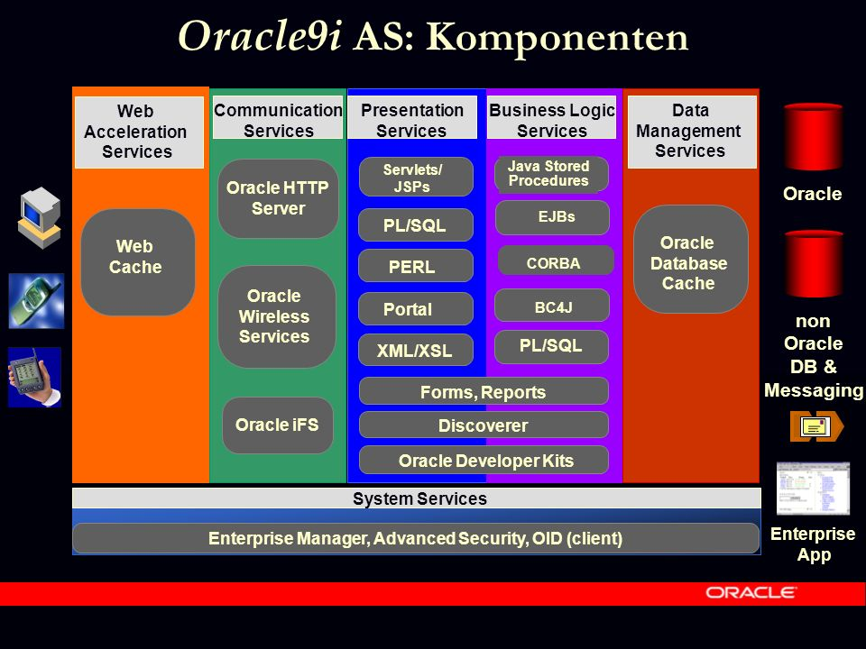 Oracle9i AS: Komponenten Communication Services Presentation Services Business Logic Services Data Management Services Oracle Database Cache System Services Enterprise Manager, Advanced Security, OID (client) Web Acceleration Services Web Cache Oracle HTTP Server Oracle Wireless Services Oracle non Oracle DB & Messaging Oracle iFS CORBA Java Stored Procedures EJBs BC4J PL/SQL XML/XSL PL/SQL Servlets/ JSPs Discoverer Forms, Reports Oracle Developer Kits Portal Enterprise App PERL