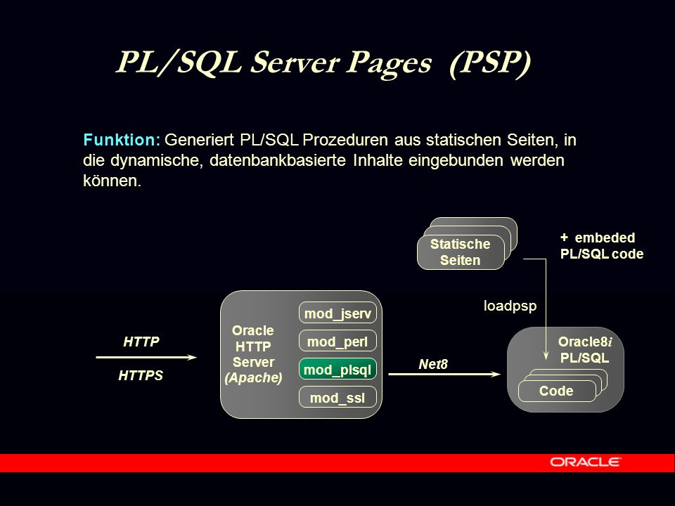 HTTPS Apache JServ Funktion: Java Servlet Engine, unterstützt v.