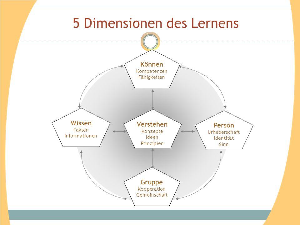 5 Dimensionen des Lernens Verstehen Konzepte Ideen Prinzipien Person Urheberschaft Identität Sinn Wissen Fakten Informationen Können Kompetenzen Fähigkeiten Gruppe Kooperation Gemeinschaft
