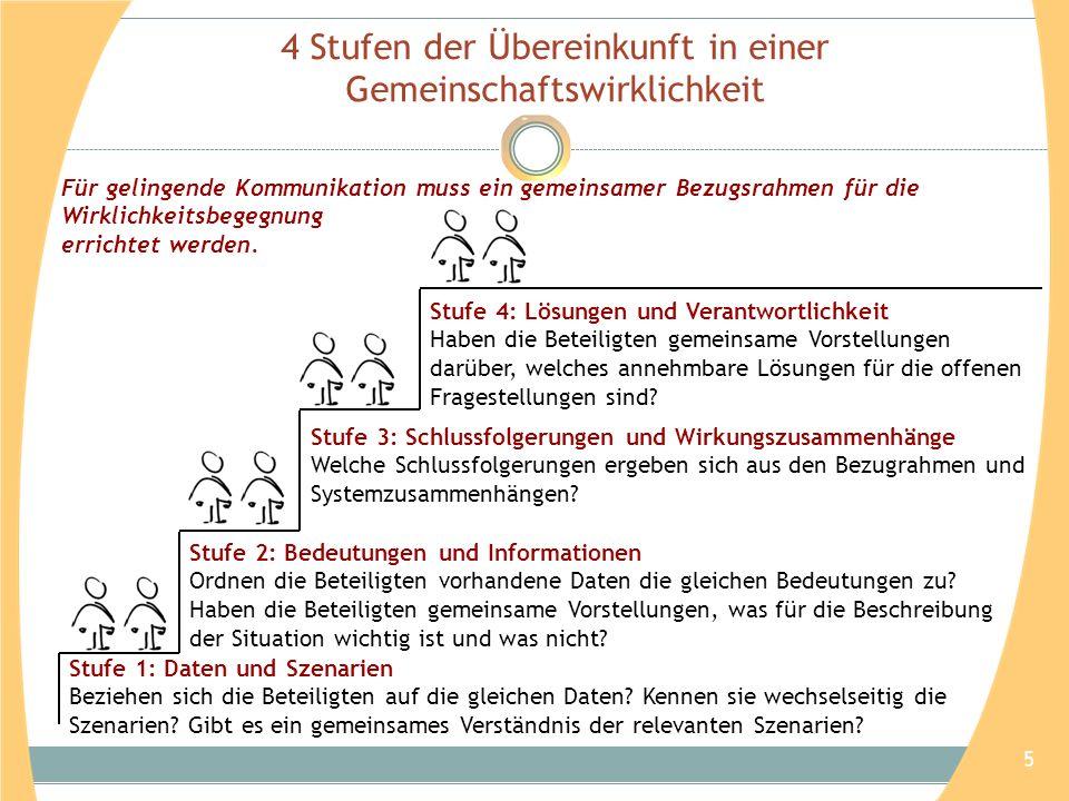 Rollenwahrnehmung in drei Kontexten Arbeit am System: Lerndesignerin Arbeit im System: KollegIn Weitere Rollen