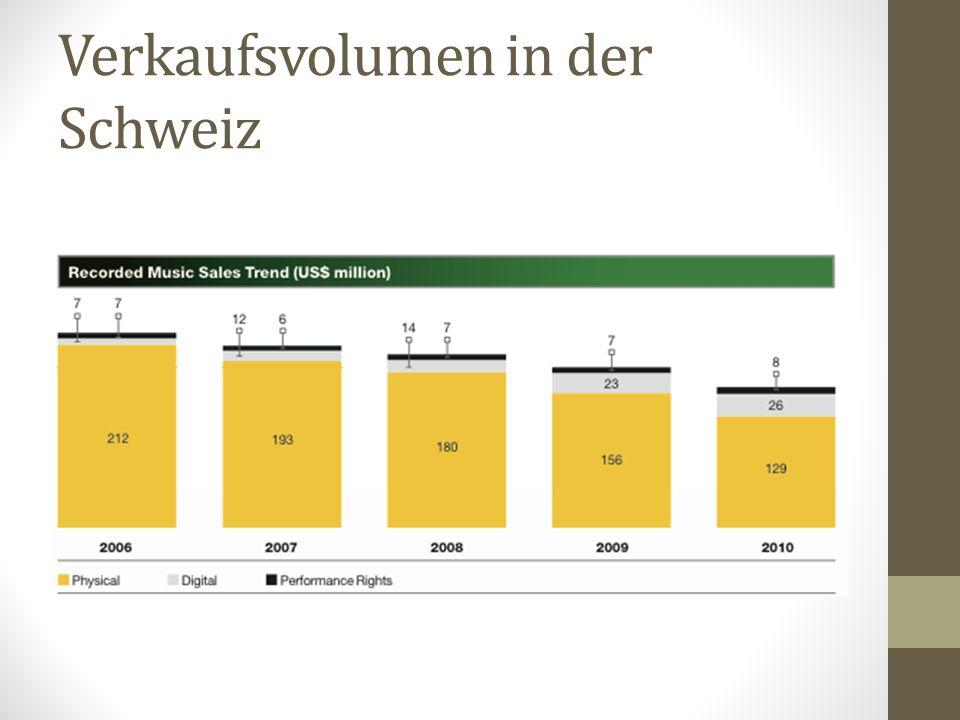 Verkaufsvolumen in der Schweiz