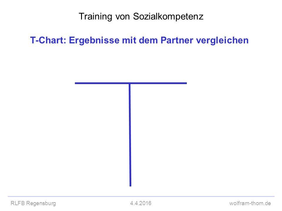 RLFB Regensburg4.4.2016wolfram-thom.de T-Chart: Ergebnisse mit dem Partner vergleichen Training von Sozialkompetenz T-Chart leer