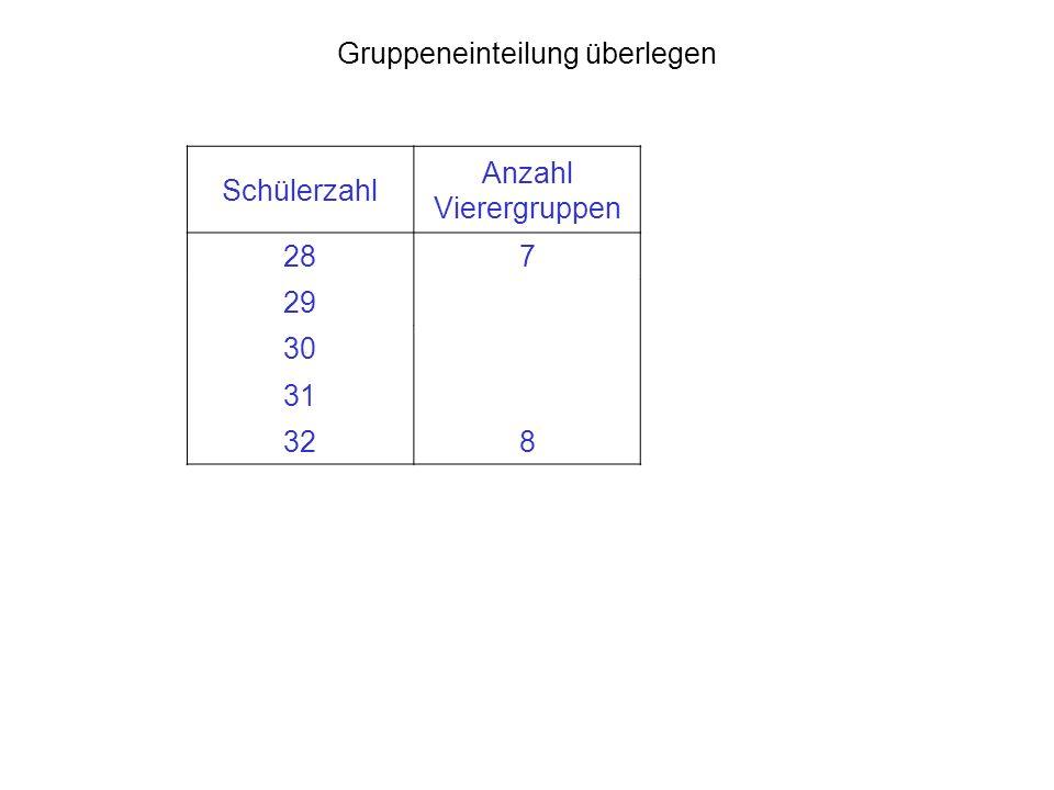 Gruppeneinteilung überlegen Schülerzahl Anzahl Vierergruppen 287 29 30 31 328
