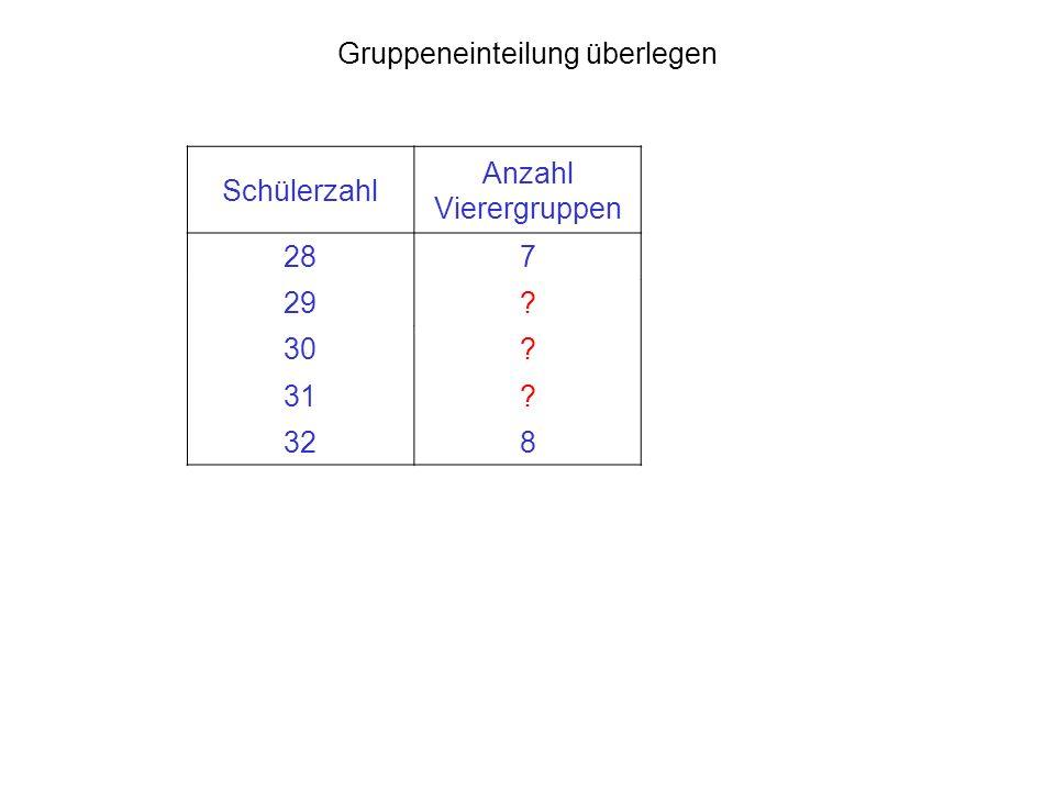 Gruppeneinteilung überlegen Schülerzahl Anzahl Vierergruppen 287 29? 30? 31? 328