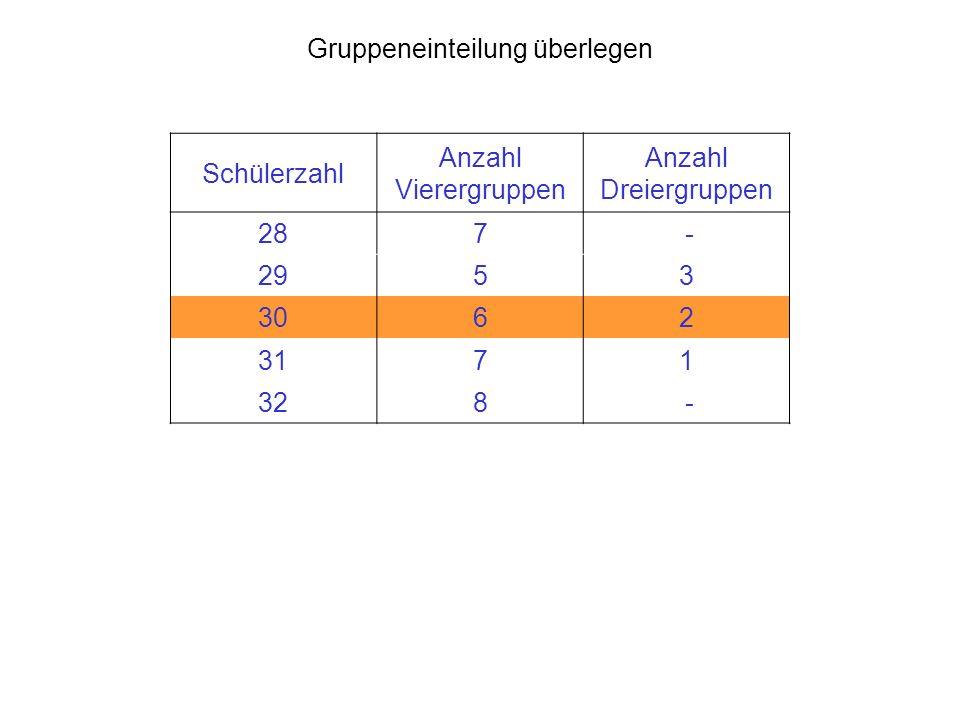 Gruppeneinteilung überlegen Schülerzahl Anzahl Vierergruppen Anzahl Dreiergruppen 287 - 2953 3062 3171 328 -