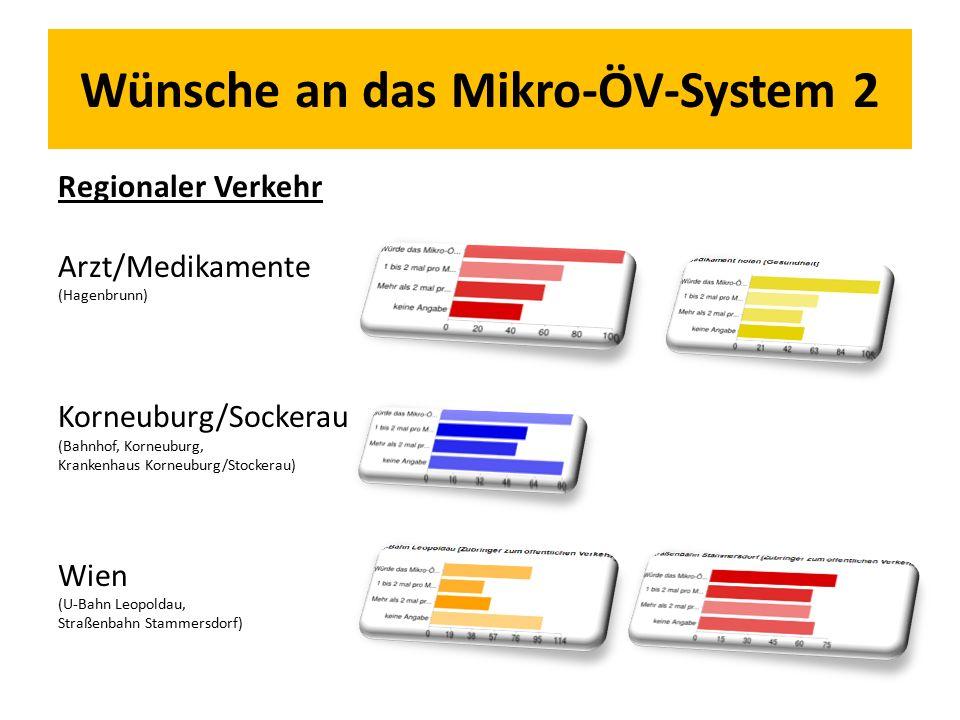 Wünsche an das Mikro-ÖV-System 2 Regionaler Verkehr Arzt/Medikamente (Hagenbrunn) Korneuburg/Sockerau (Bahnhof, Korneuburg, Krankenhaus Korneuburg/Stockerau) Wien (U-Bahn Leopoldau, Straßenbahn Stammersdorf)