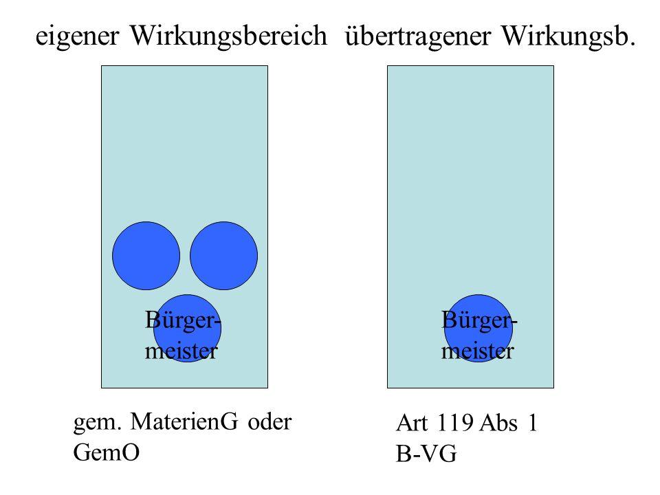 eigener Wirkungsbereich übertragener Wirkungsb. Bürger- meister Bürger- meister gem. MaterienG oder GemO Art 119 Abs 1 B-VG
