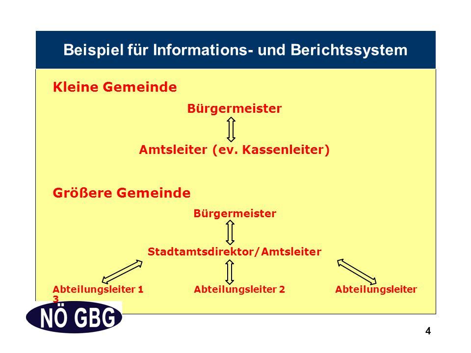 4 Beispiel für Informations- und Berichtssystem Kleine Gemeinde Bürgermeister Amtsleiter (ev.