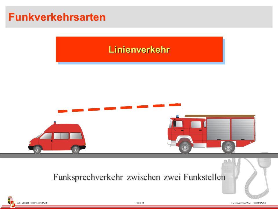 Oö. Landes-FeuerwehrschuleFolie 11FUNKLEHRGANG - Funkordnung LinienverkehrLinienverkehr Funksprechverkehr zwischen zwei Funkstellen Funkverkehrsarten