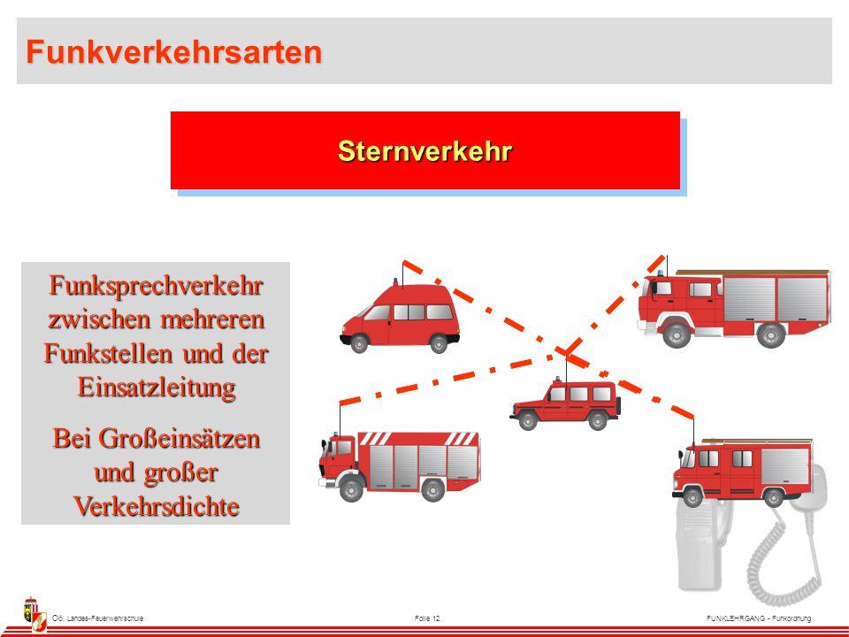 Oö. Landes-FeuerwehrschuleFolie 12FUNKLEHRGANG - Funkordnung SternverkehrSternverkehr Funksprechverkehr zwischen mehreren Funkstellen und der Einsatzl