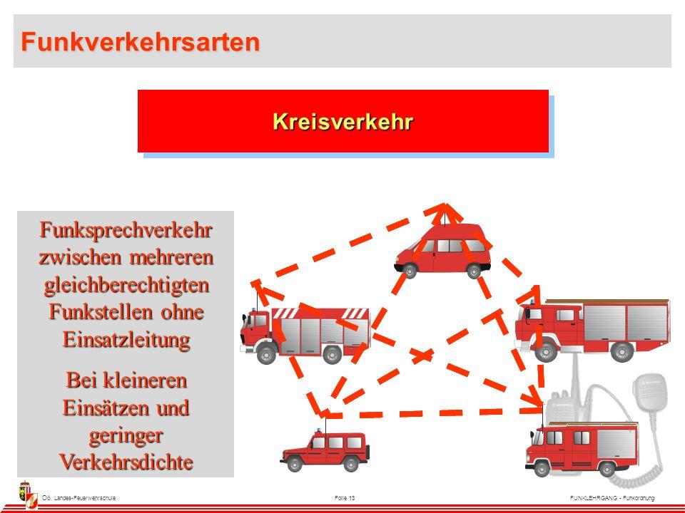 Oö. Landes-FeuerwehrschuleFolie 13FUNKLEHRGANG - Funkordnung KreisverkehrKreisverkehr Funksprechverkehr zwischen mehreren gleichberechtigten Funkstell