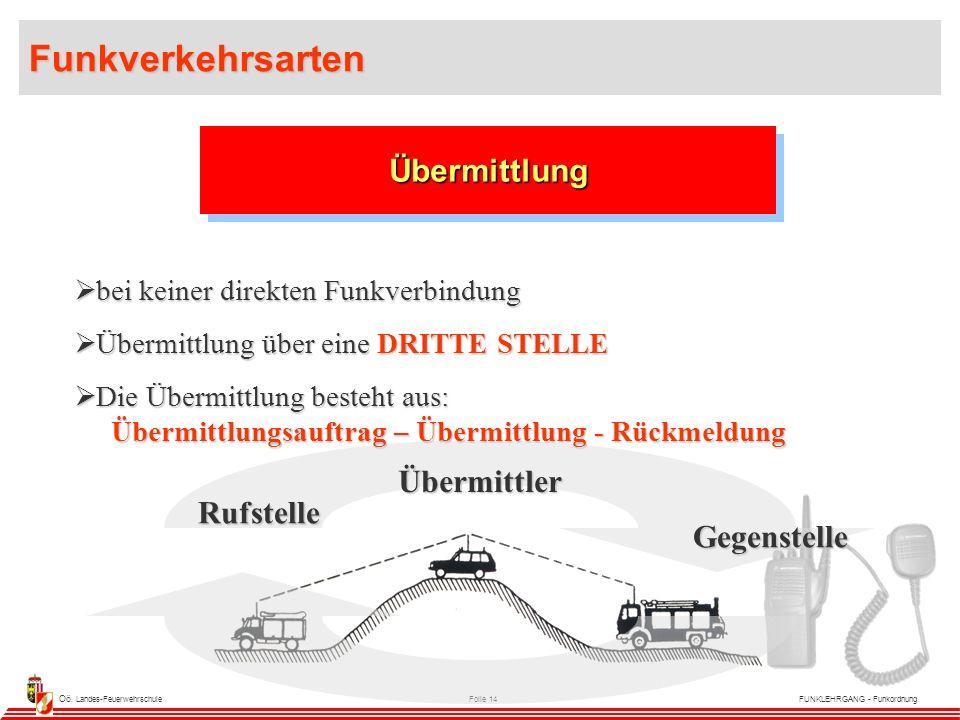 Oö. Landes-FeuerwehrschuleFolie 14FUNKLEHRGANG - Funkordnung  bei keiner direkten Funkverbindung  Übermittlung über eine DRITTE STELLE  Die Übermit