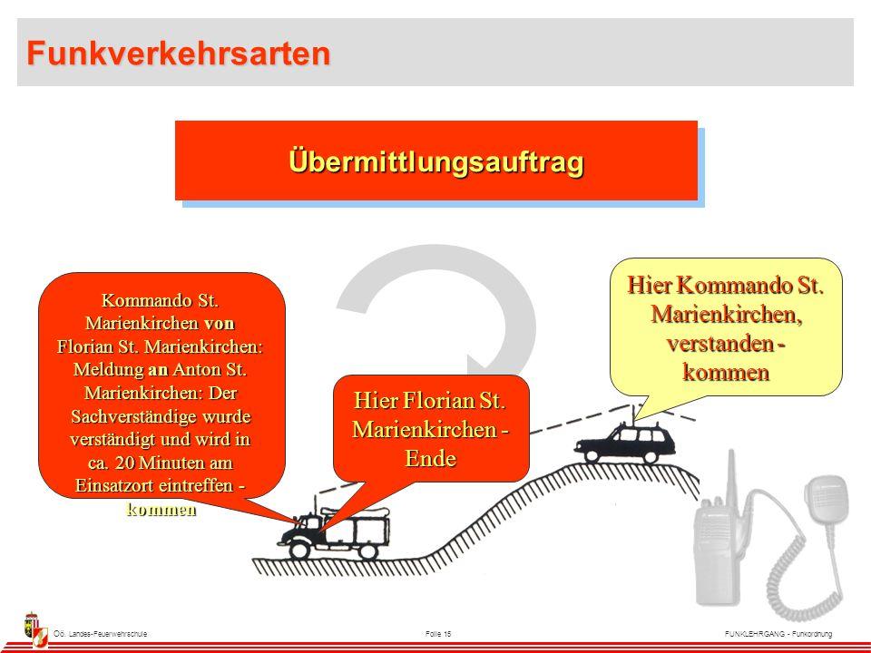Oö. Landes-FeuerwehrschuleFolie 15FUNKLEHRGANG - Funkordnung Kommando St.