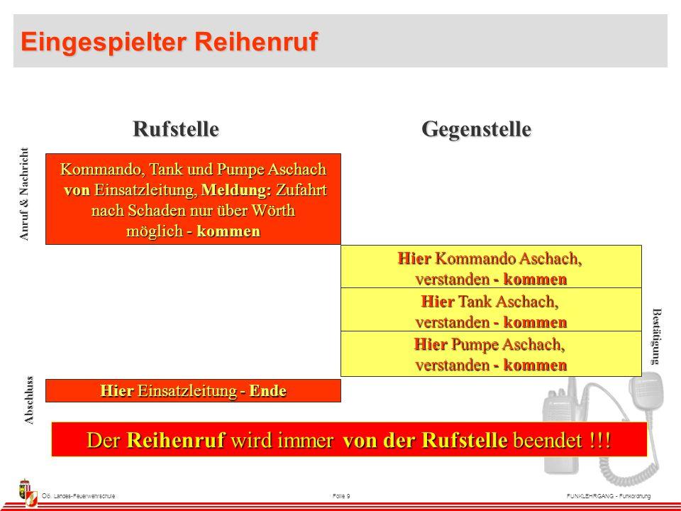 Oö.Landes-FeuerwehrschuleFolie 10FUNKLEHRGANG - Funkordnung Menü ALLE VON...