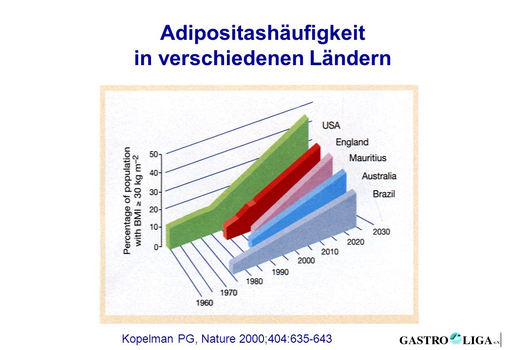 Adipositashäufigkeit in verschiedenen Ländern Kopelman PG, Nature 2000;404:635-643