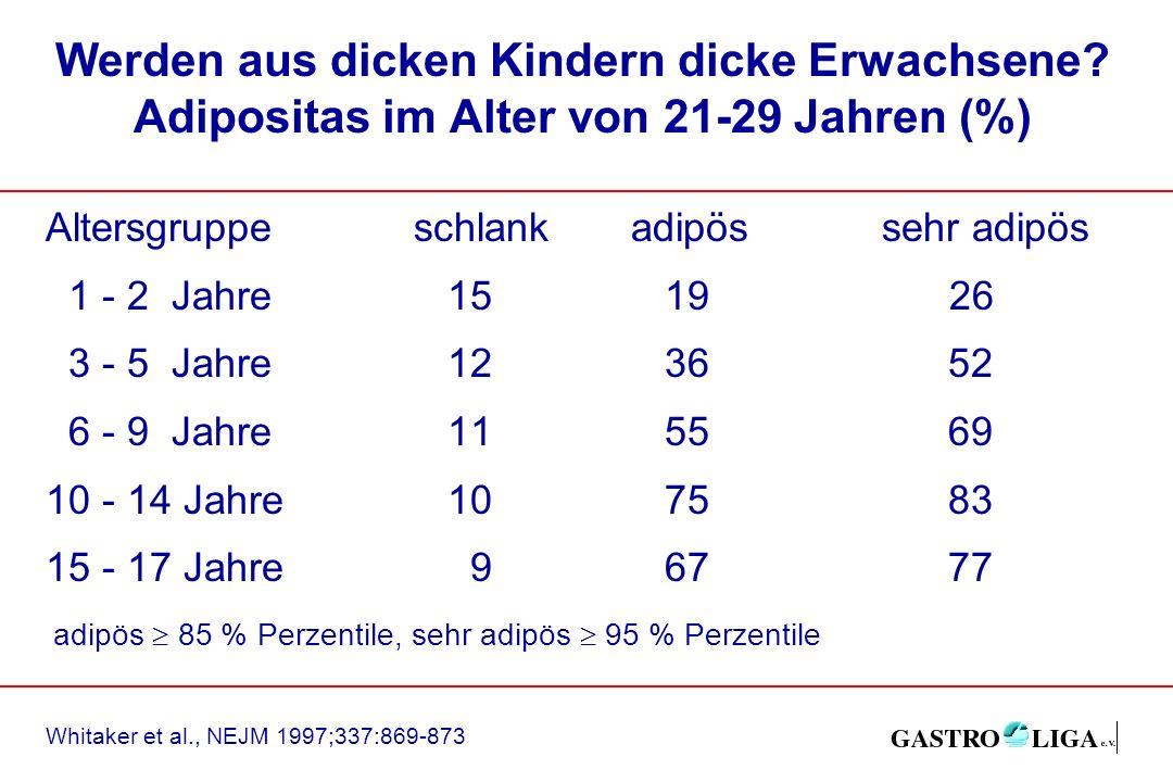Werden aus dicken Kindern dicke Erwachsene? Adipositas im Alter von 21-29 Jahren (%) Altersgruppeschlankadipössehr adipös 1 - 2 Jahre 15 19 26 3 - 5 J
