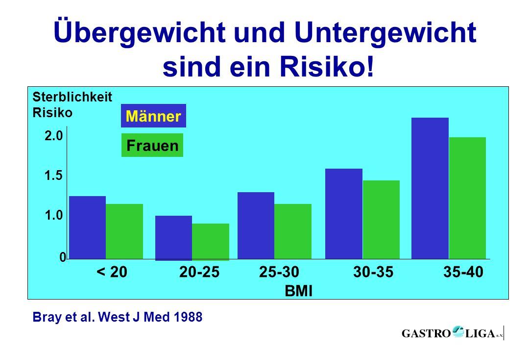 Übergewicht und Untergewicht sind ein Risiko! < 20 20-25 25-30 30-35 35-40 BMI Männer Frauen 1.0 0 1.5 2.0 Sterblichkeit Risiko Bray et al. West J Med