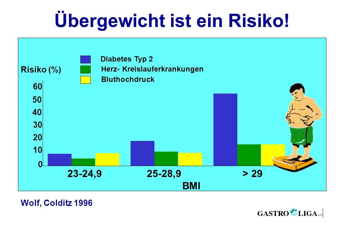 Übergewicht ist ein Risiko! 23-24,9 25-28,9 > 29 BMI Diabetes Typ 2 Herz- Kreislauferkrankungen Bluthochdruck 20 10 0 50 40 30 60 Risiko (%) Wolf, Col