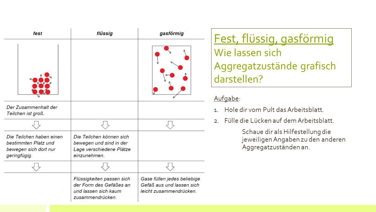 Fest, flüssig, gasförmig Wie lassen sich Aggregatzustände grafisch darstellen? Aufgabe: 1.Hole dir vom Pult das Arbeitsblatt. 2.Fülle die Lücken auf d
