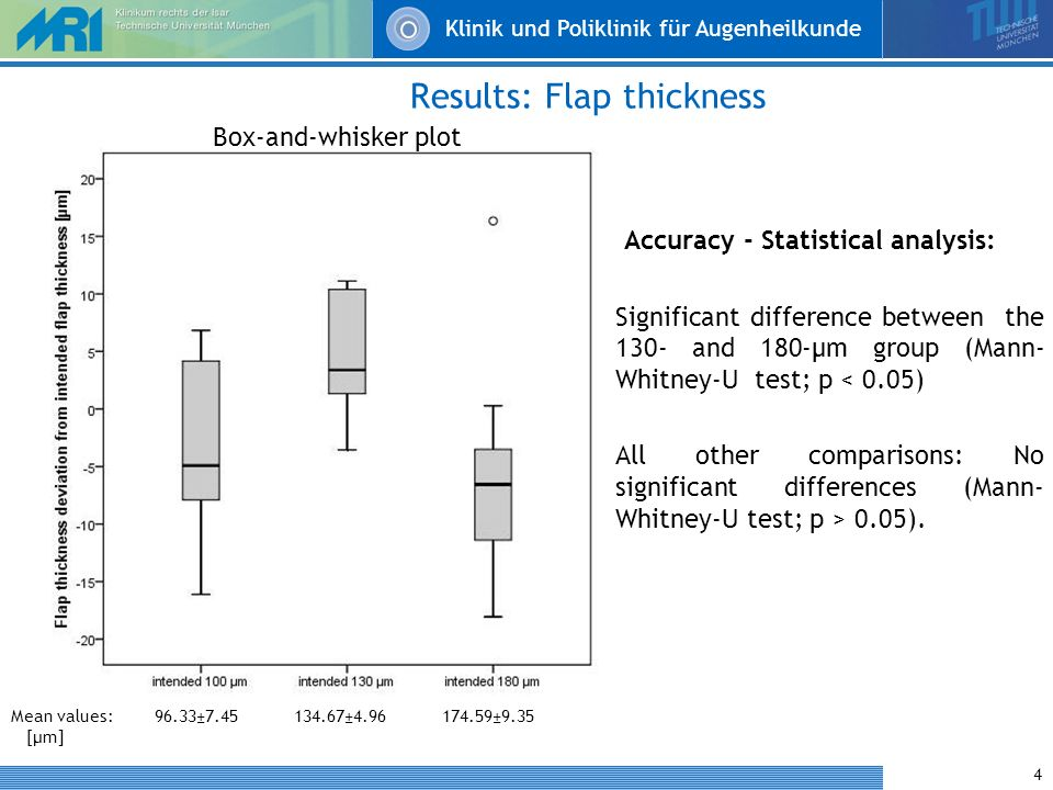 Klinik und Poliklinik für Augenheilkunde 4 Results: Flap thickness Accuracy - Statistical analysis: Significant difference between the 130- and 180-μm group (Mann- Whitney-U test; p < 0.05) All other comparisons: No significant differences (Mann- Whitney-U test; p > 0.05).