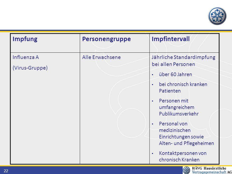 22 ImpfungPersonengruppeImpfintervall Influenza A (Virus-Gruppe) Alle ErwachseneJährliche Standardimpfung bei allen Personen über 60 Jahren bei chroni