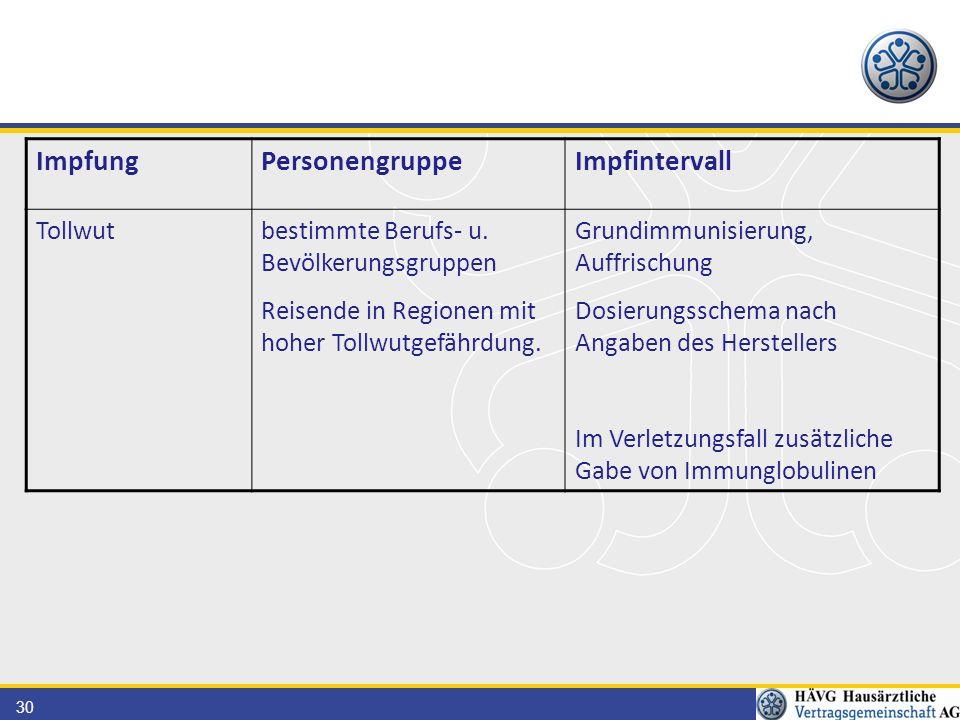 30 ImpfungPersonengruppeImpfintervall Tollwutbestimmte Berufs- u. Bevölkerungsgruppen Reisende in Regionen mit hoher Tollwutgefährdung. Grundimmunisie