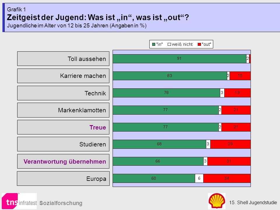 """15. Shell Jugendstudie Sozialforschung Grafik 1 Zeitgeist der Jugend: Was ist """"in , was ist """"out ."""