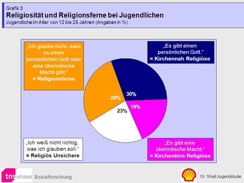 15. Shell Jugendstudie Sozialforschung Grafik 3 Religiosität und Religionsferne bei Jugendlichen Jugendliche im Alter von 12 bis 25 Jahren (Angaben in