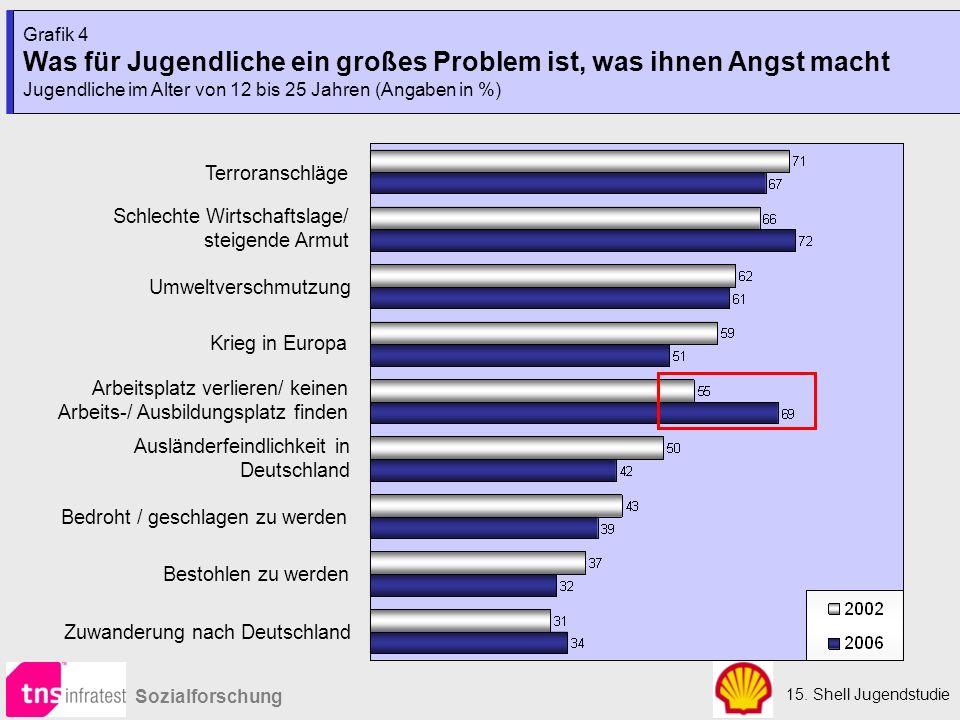 15. Shell Jugendstudie Sozialforschung Grafik 4 Was für Jugendliche ein großes Problem ist, was ihnen Angst macht Jugendliche im Alter von 12 bis 25 J